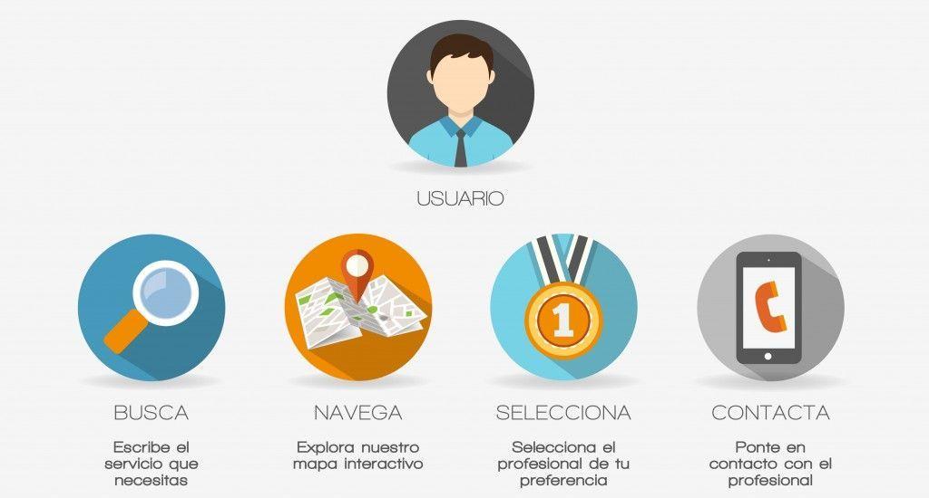 Cómo funciona usuarios | JointBox España